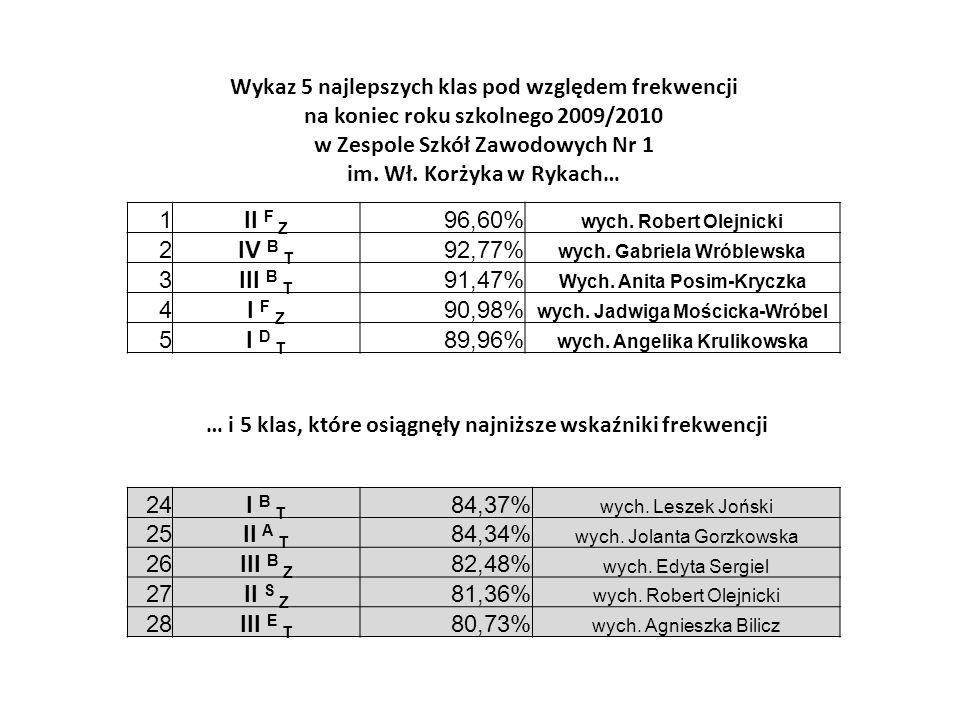 1II F Z 96,60% wych. Robert Olejnicki 2IV B T 92,77% wych. Gabriela Wróblewska 3III B T 91,47% Wych. Anita Posim-Kryczka 4I F Z 90,98% wych. Jadwiga M