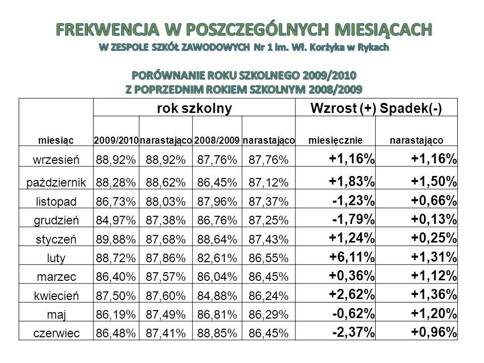 miesiąc rok szkolnyWzrost (+) Spadek(-) 2009/2010narastająco2008/2009narastającomiesięcznienarastająco wrzesień88,92% 87,76% +1,16% październik88,28%8