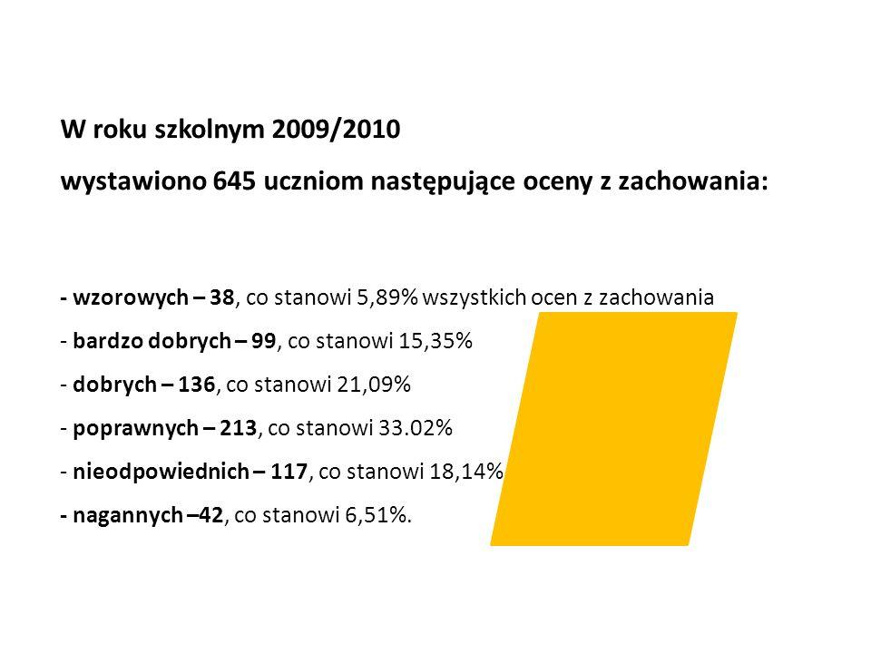 W roku szkolnym 2009/2010 wystawiono 645 uczniom następujące oceny z zachowania: - wzorowych – 38, co stanowi 5,89% wszystkich ocen z zachowania - bar
