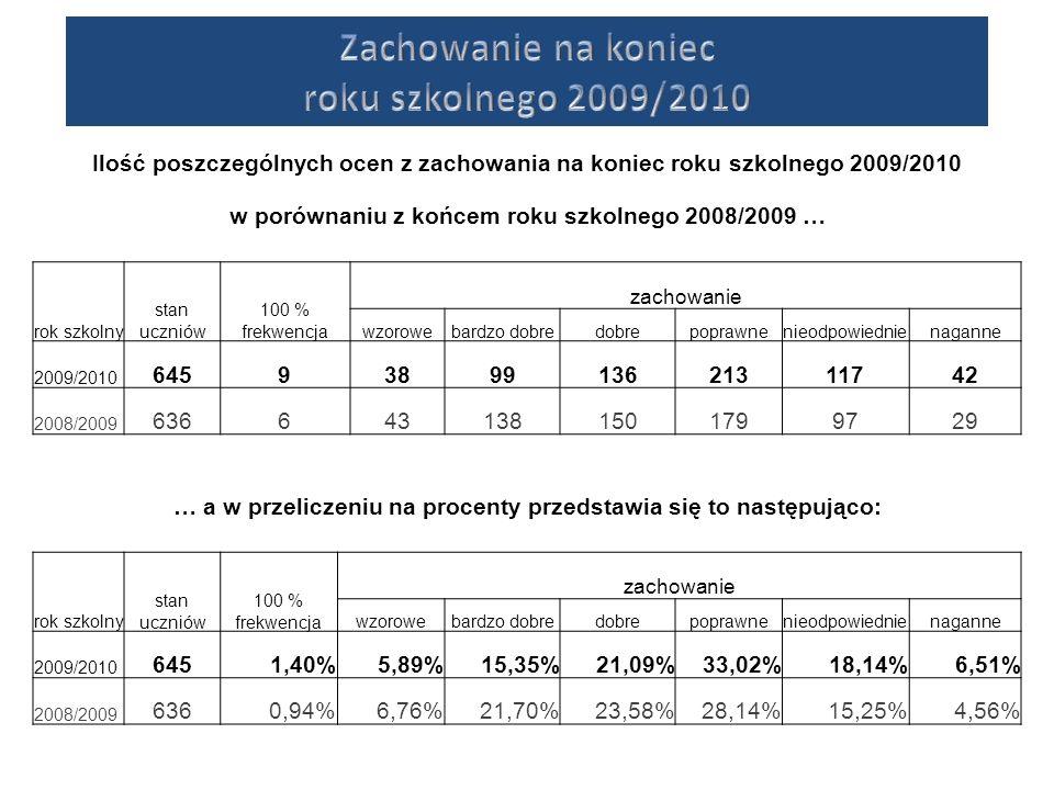 Ilość poszczególnych ocen z zachowania na koniec roku szkolnego 2009/2010 w porównaniu z końcem roku szkolnego 2008/2009 … rok szkolny stan uczniów 10