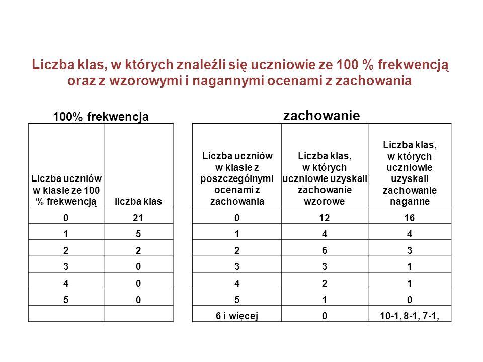 Liczba klas, w których znaleźli się uczniowie ze 100 % frekwencją oraz z wzorowymi i nagannymi ocenami z zachowania 100% frekwencja zachowanie Liczba
