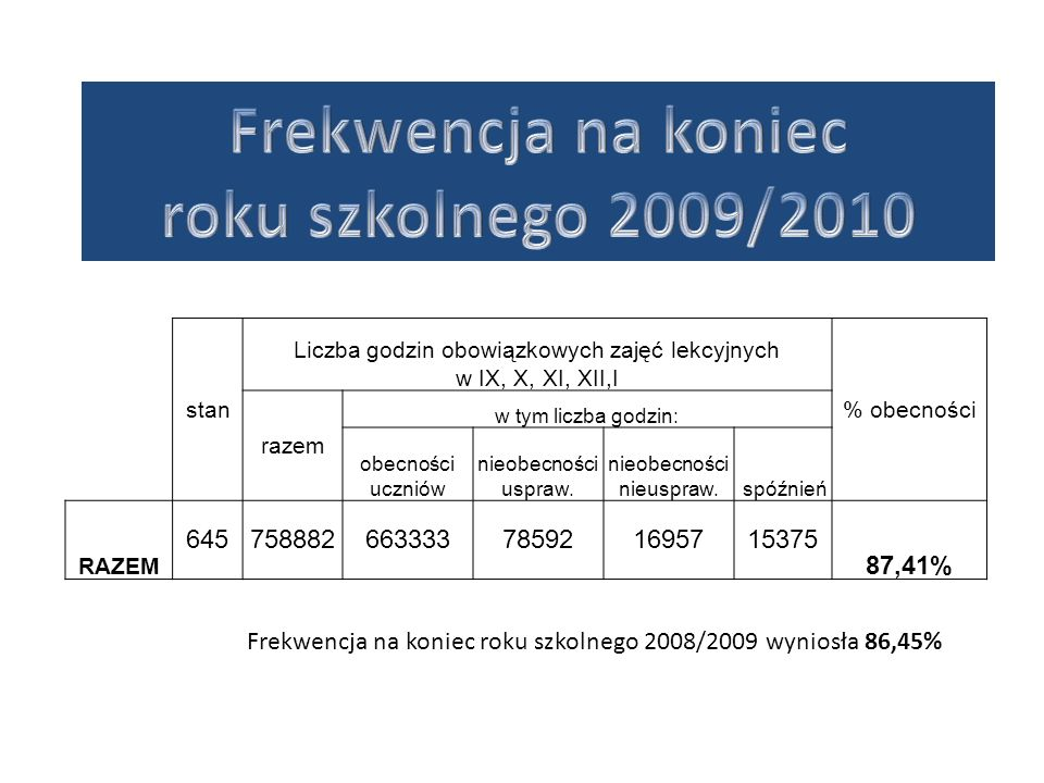 stan Liczba godzin obowiązkowych zajęć lekcyjnych w IX, X, XI, XII,I % obecności razem w tym liczba godzin: obecności uczniów nieobecności uspraw. nie