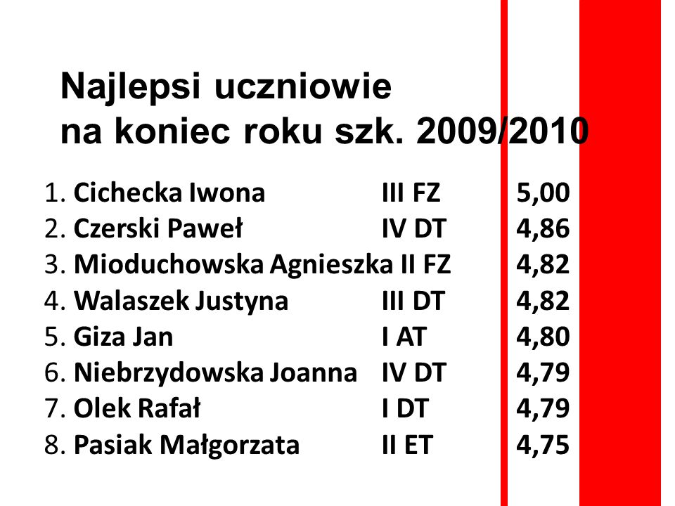 Najlepsi uczniowie na koniec roku szk. 2009/2010 1. Cichecka Iwona III FZ 5,00 2. Czerski Paweł IV DT 4,86 3. Mioduchowska Agnieszka II FZ 4,82 4. Wal
