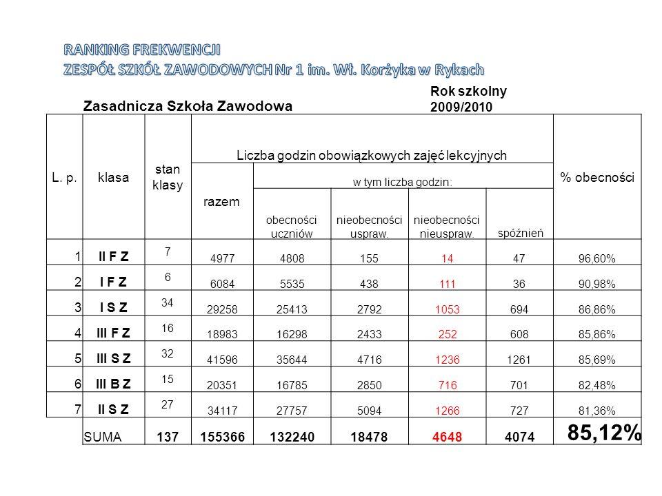 Zasadnicza Szkoła Zawodowa Rok szkolny 2009/2010 L. p.klasa stan klasy Liczba godzin obowiązkowych zajęć lekcyjnych % obecności razem w tym liczba god