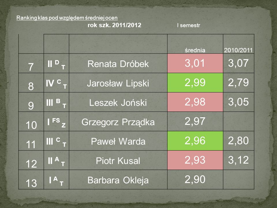 Ranking klas pod względem średniej ocen rok szk.