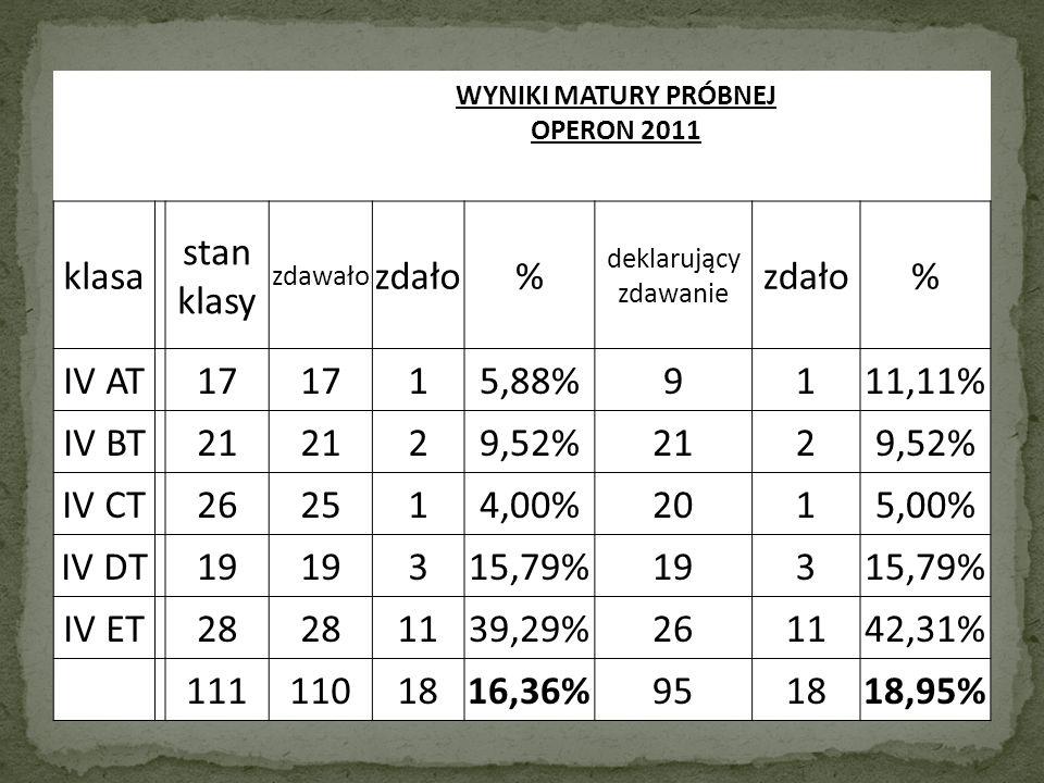 WYNIKI MATURY PRÓBNEJ OPERON 2011 klasa stan klasy zdawało zdało% deklarujący zdawanie zdało% IV AT 17 15,88%9111,11% IV BT 21 29,52%2129,52% IV CT 262514,00%2015,00% IV DT 19 315,79%19315,79% IV ET 28 1139,29%261142,31% 1111101816,36%951818,95%