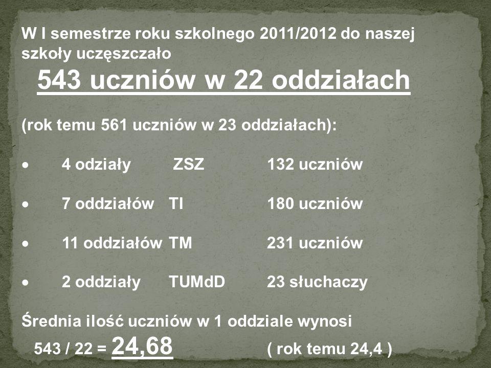 W I semestrze roku szkolnego 2011/2012 do naszej szkoły uczęszczało 543 uczniów w 22 oddziałach (rok temu 561 uczniów w 23 oddziałach): 4 odziały ZSZ132 uczniów 7 oddziałów TI180 uczniów 11 oddziałów TM231 uczniów 2 oddziały TUMdD23 słuchaczy Średnia ilość uczniów w 1 oddziale wynosi 543 / 22 = 24,68 ( rok temu 24,4 )