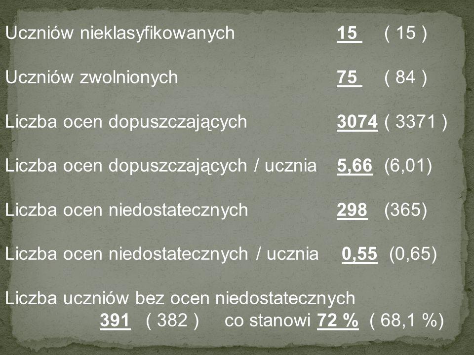 Średnia ocen w szkole2,96 (2,91) Średnia ocen w Technikum2,95 (2,91) Średnia ocen w T M2,89 (2,87) Średnia ocen w T I3,05 (2,96) Średnia ocen w ZSZ2,98 (2,94) Liczba uczniów ze średnią 4,5 i wyżej4(4) Liczba uczniów ze średnią 4,0 i wyżej25(28) Liczba ocen celujących18(8)