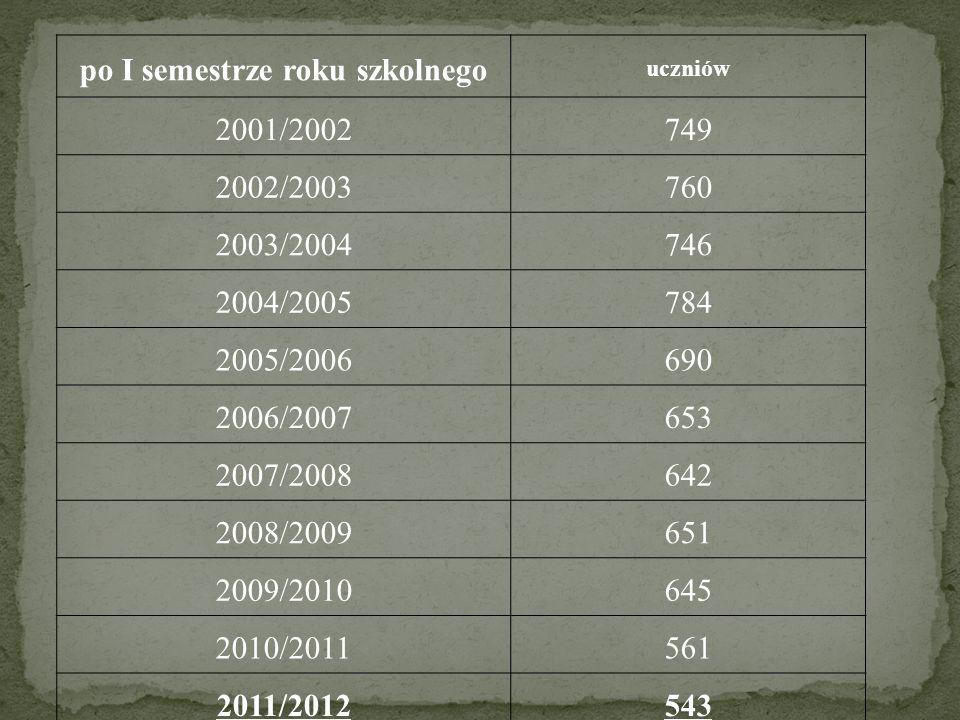 po I semestrze roku szkolnego uczniów 2001/2002749 2002/2003760 2003/2004746 2004/2005784 2005/2006690 2006/2007653 2007/2008642 2008/2009651 2009/2010645 2010/2011561 2011/2012543