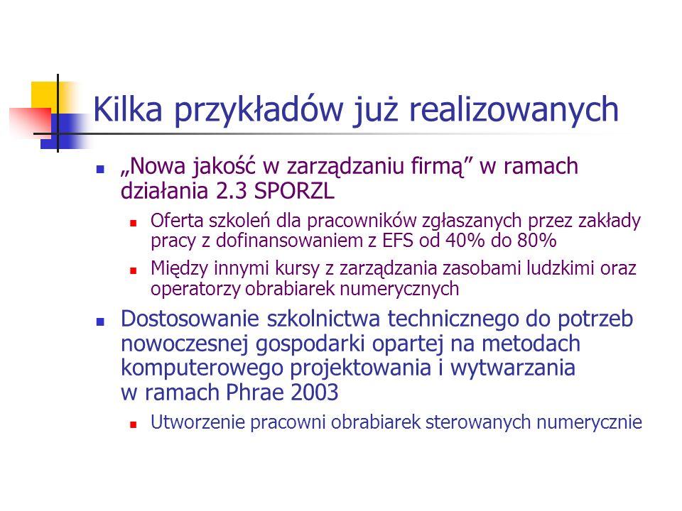 Kilka przykładów już realizowanych Nowa jakość w zarządzaniu firmą w ramach działania 2.3 SPORZL Oferta szkoleń dla pracowników zgłaszanych przez zakłady pracy z dofinansowaniem z EFS od 40% do 80% Między innymi kursy z zarządzania zasobami ludzkimi oraz operatorzy obrabiarek numerycznych Dostosowanie szkolnictwa technicznego do potrzeb nowoczesnej gospodarki opartej na metodach komputerowego projektowania i wytwarzania w ramach Phrae 2003 Utworzenie pracowni obrabiarek sterowanych numerycznie