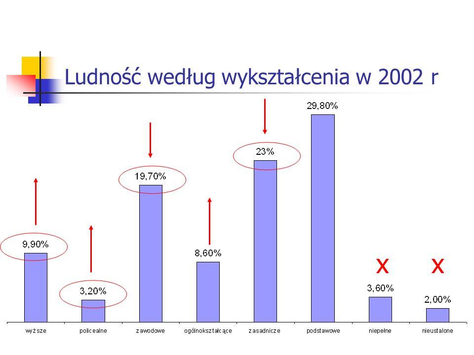 Ludność według wykształcenia w 2002 r xx
