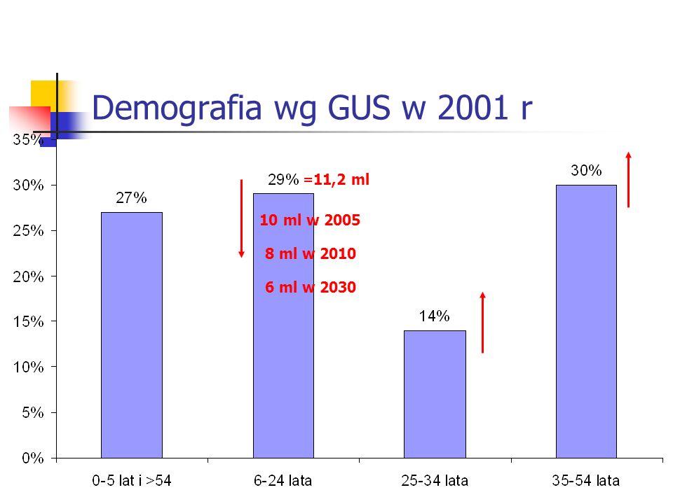Demografia wg GUS w 2001 r 6 ml w 2030 10 ml w 2005 8 ml w 2010 =11,2 ml
