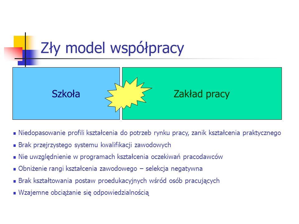 Współpraca Dobry model współpracy Szkoła Zakład pracy Kształcenie ustawiczne Dopasowanie profili kształcenia do zdiagnozowanych potrzeb rynku pracy Uwzględnienie w programach kształcenia oczekiwań pracodawców szkoła kształci szerokoprofilowo zakład pracy włącza się w organizację praktyk, stwarza także możliwości organizowania zajęć specjalistycznych z wykorzystaniem współczesnych technologii w ścisłej współpracy organizowanie dla osób dorosłych kursów podnoszących lub nadających nowe kwalifikacje certyfikowanie kompetencji – również poza systemem szkolnym