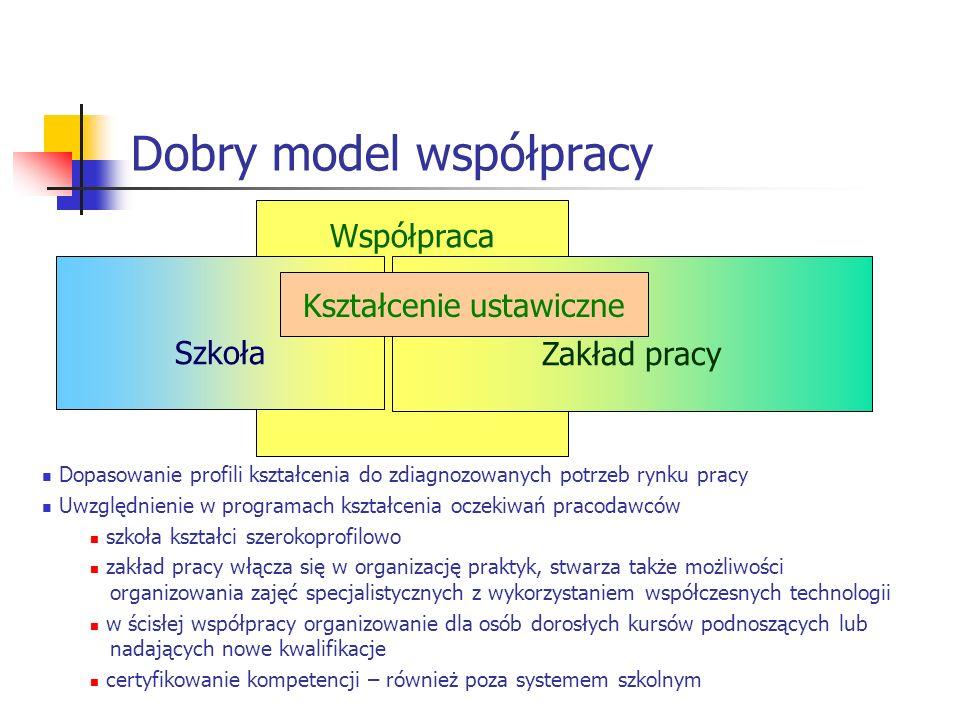Współpraca Dobry model współpracy Szkoła Zakład pracy Kształcenie ustawiczne Dopasowanie profili kształcenia do zdiagnozowanych potrzeb rynku pracy Uw