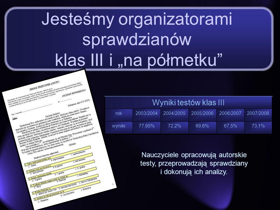 Jesteśmy organizatorami sprawdzianów klas III i na półmetku Wyniki testów klas III rok2003/20042004/20052005/20062006/20072007/2008 wyniki77,95%72,2%6
