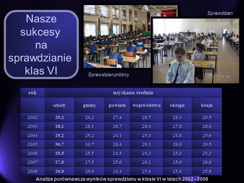 Nasze sukcesy na sprawdzianie klas VI rokuzyskana średnia szkołygminypowiatuwojewództwaokręgukraju 200229,2 27,428,728,329,5 200328,1 26,728,027,828,6