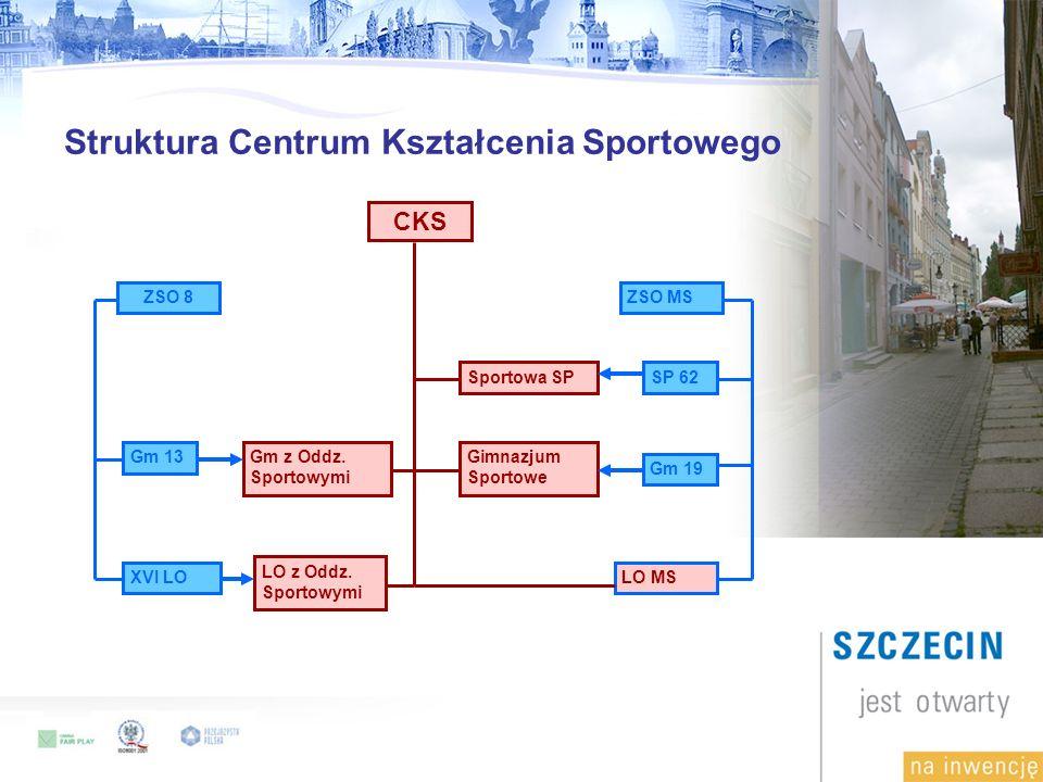 Struktura Centrum Kształcenia Sportowego SP 62 LO MS CKS ZSO 8 Gm 13 XVI LO ZSO MS Gm 19 Sportowa SP Gimnazjum Sportowe Gm z Oddz.