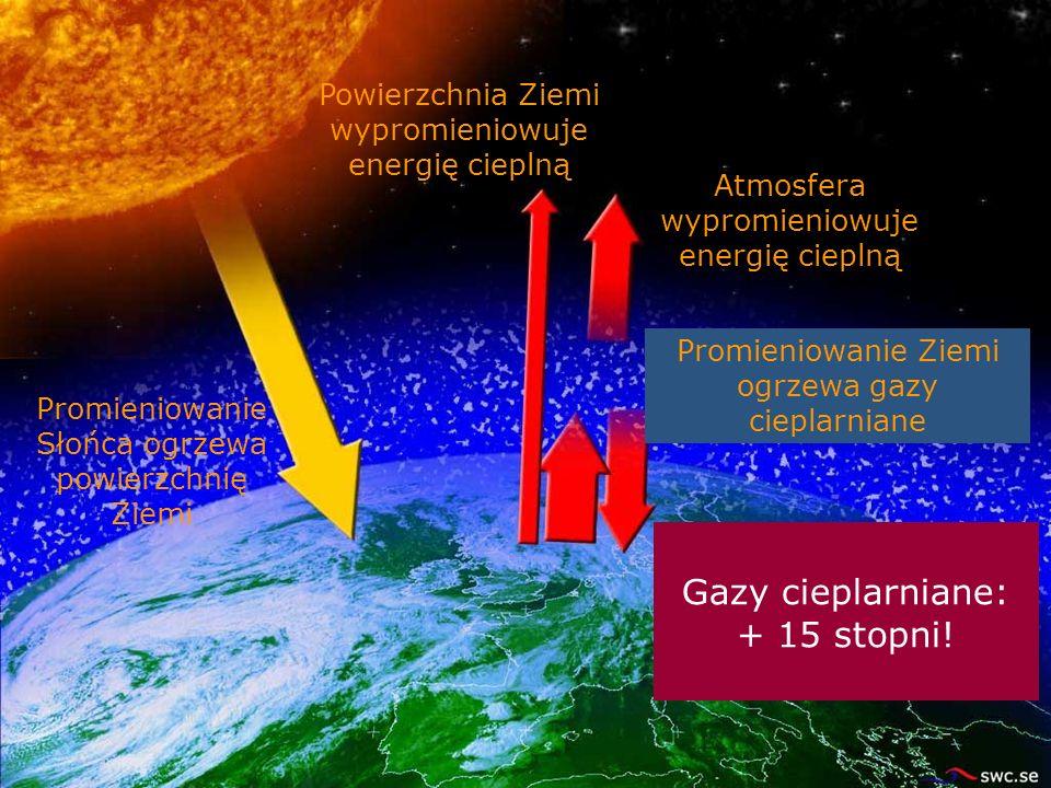 Powierzchnia Ziemi wypromieniowuje energię cieplną Promieniowanie Słońca ogrzewa powierzchnię Ziemi Bez gazów cieplarnianych: -18 stopni! Gazy cieplar