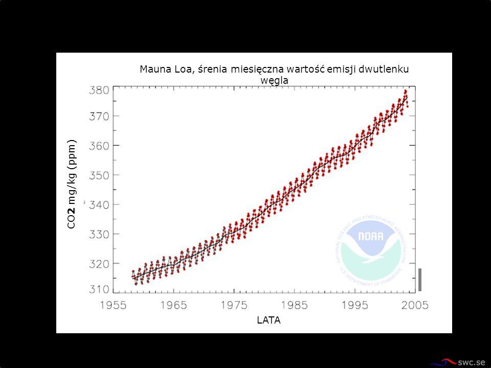 Mauna Loa, śrenia miesięczna wartość emisji dwutlenku węgla LATA COCO CO 2 mg/kg (ppm)
