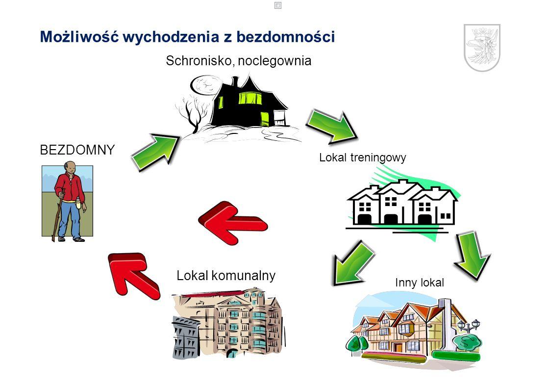 Lokal komunalny BEZDOMNY Schronisko, noclegownia Lokal treningowy Możliwość wychodzenia z bezdomności Inny lokal