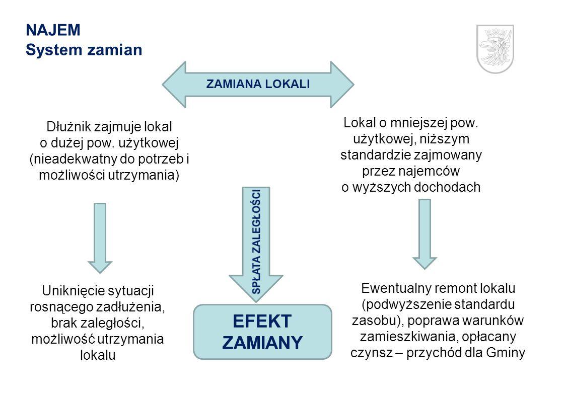 NAJEM System zamian Dłużnik zajmuje lokal o dużej pow. użytkowej (nieadekwatny do potrzeb i możliwości utrzymania) Lokal o mniejszej pow. użytkowej, n