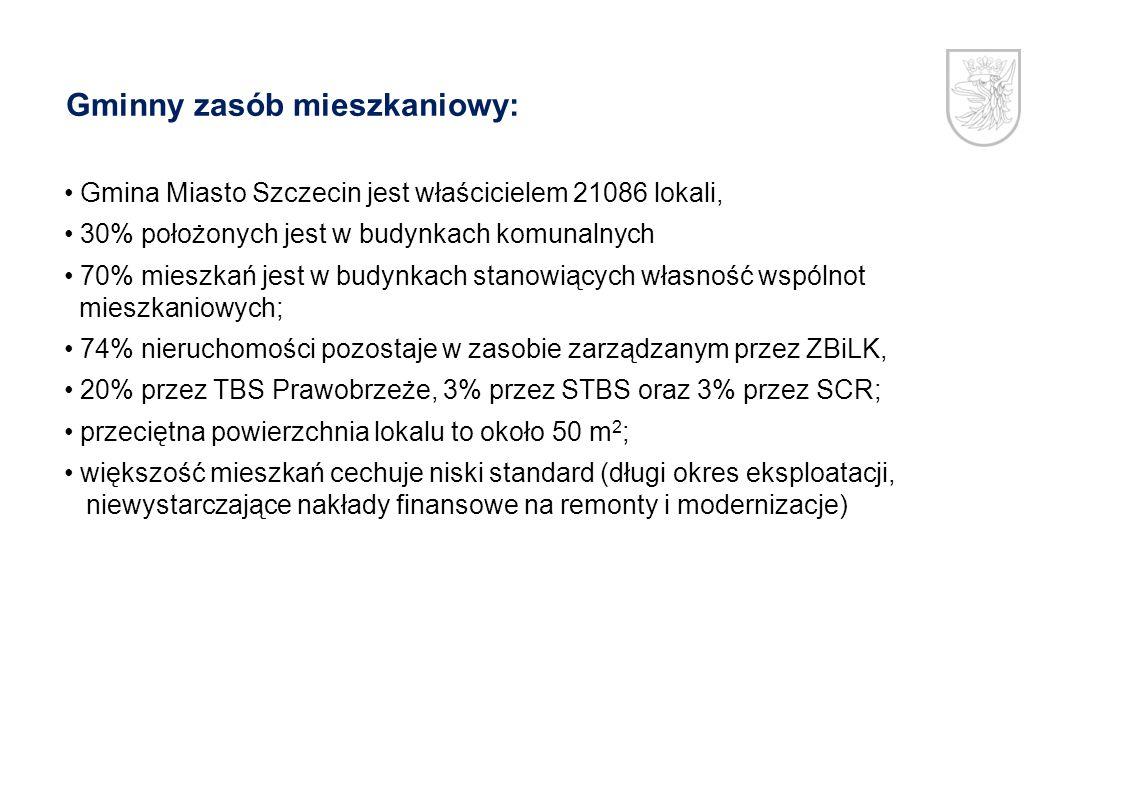 Gminny zasób mieszkaniowy: Gmina Miasto Szczecin jest właścicielem 21086 lokali, 30% położonych jest w budynkach komunalnych 70% mieszkań jest w budyn