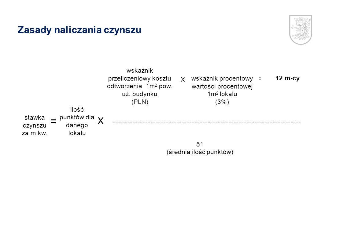 wskaźnik przeliczeniowy kosztu odtworzenia 1m 2 pow. uż. budynku (PLN) wskaźnik procentowy wartości procentowej 1m 2 lokalu (3%) :12 m-cy X stawka czy