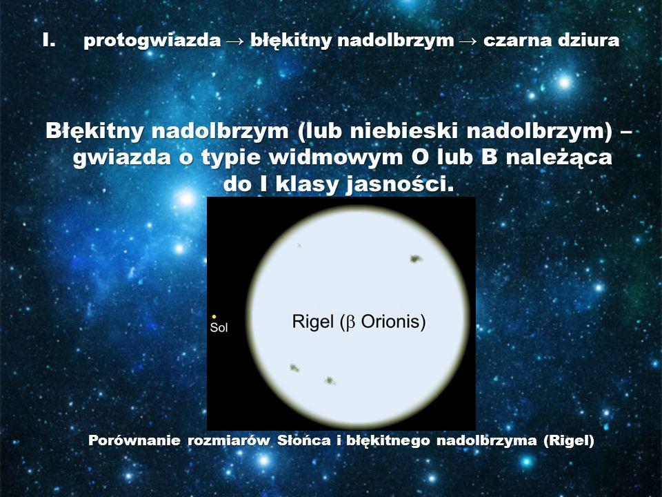 I.protogwiazda błękitny nadolbrzym czarna dziura Błękitny nadolbrzym (lub niebieski nadolbrzym) – gwiazda o typie widmowym O lub B należąca do I klasy