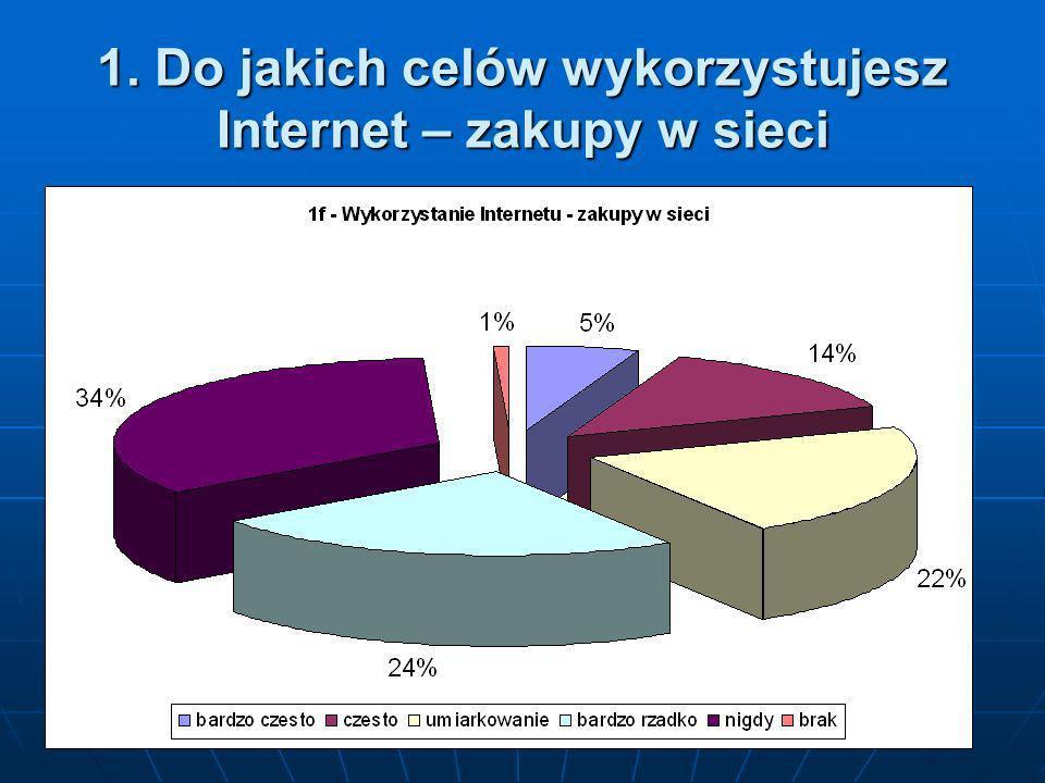 1. Do jakich celów wykorzystujesz Internet – zakupy w sieci