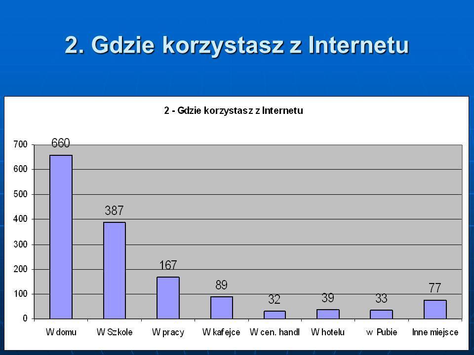 2. Gdzie korzystasz z Internetu