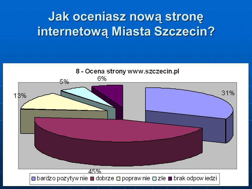 Jak oceniasz nową stronę internetową Miasta Szczecin