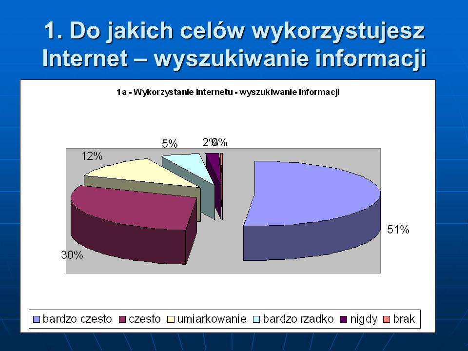 1. Do jakich celów wykorzystujesz Internet – GaduGadu, Skype