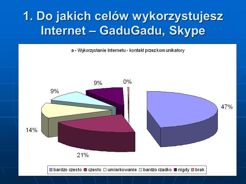 1. Do jakich celów wykorzystujesz Internet – e-mail