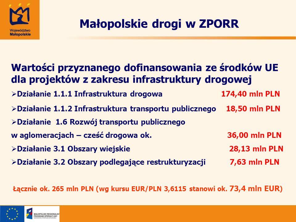 Małopolskie drogi w ZPORR Wartości przyznanego dofinansowania ze środków UE dla projektów z zakresu infrastruktury drogowej Działanie 1.1.1 Infrastruktura drogowa 174,40 mln PLN Działanie 1.1.2 Infrastruktura transportu publicznego 18,50 mln PLN Działanie 1.6 Rozwój transportu publicznego w aglomeracjach – cześć drogowa ok.