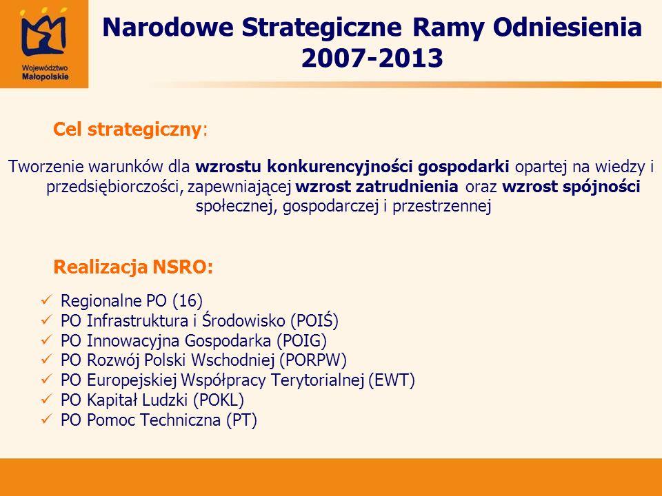 Narodowe Strategiczne Ramy Odniesienia 2007-2013 Cel strategiczny: Tworzenie warunków dla wzrostu konkurencyjności gospodarki opartej na wiedzy i przedsiębiorczości, zapewniającej wzrost zatrudnienia oraz wzrost spójności społecznej, gospodarczej i przestrzennej Realizacja NSRO: Regionalne PO (16) PO Infrastruktura i Środowisko (POIŚ) PO Innowacyjna Gospodarka (POIG) PO Rozwój Polski Wschodniej (PORPW) PO Europejskiej Współpracy Terytorialnej (EWT) PO Kapitał Ludzki (POKL) PO Pomoc Techniczna (PT)