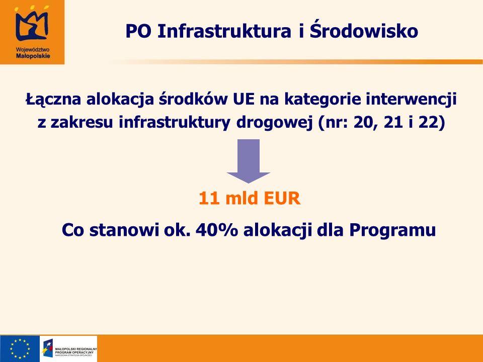 PO Infrastruktura i Środowisko Łączna alokacja środków UE na kategorie interwencji z zakresu infrastruktury drogowej (nr: 20, 21 i 22) 11 mld EUR Co s