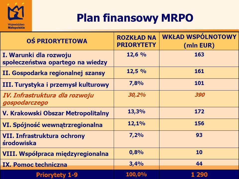 Plan finansowy MRPO OŚ PRIORYTETOWA ROZKŁAD NA PRIORYTETY WKŁAD WSPÓLNOTOWY (mln EUR) I. Warunki dla rozwoju społeczeństwa opartego na wiedzy 12,6 %16