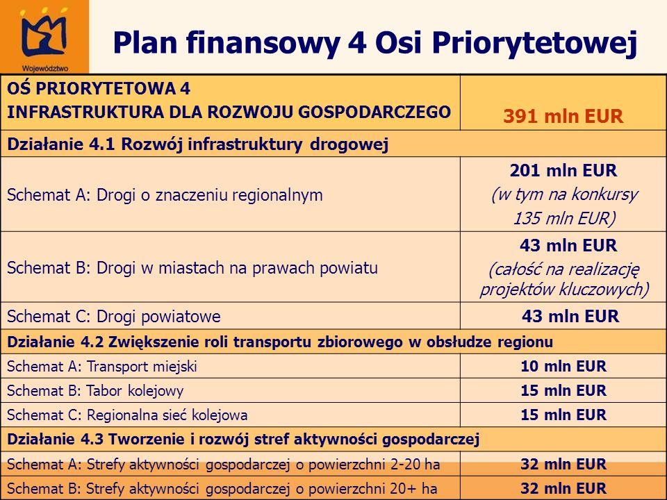 Plan finansowy 4 Osi Priorytetowej OŚ PRIORYTETOWA 4 INFRASTRUKTURA DLA ROZWOJU GOSPODARCZEGO 391 mln EUR Działanie 4.1 Rozwój infrastruktury drogowej