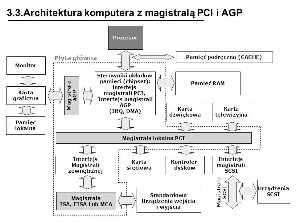3.3.Architektura komputera z magistralą PCI i AGP Procesor Sterowniki układów pamięci (chipset): interfejs magistrali PCI, Interfejs magistrali AGP (IRQ, DMA) Pamięć podręczna (CACHE) Pamięć RAM Magistrala lokalna PCI Karta dźwiękowa Karta telewizyjna Karta sieciowa Kontroler dysków Interfejs Magistrali zewnętrznej Magistrala ISA, EISA Lub MCA Standardowe Urządzenia wejścia i wyjścia Interfejs magistrali SCSI Magistrala SCSI Urządzenia SCSI Magistrala AGP Karta graficzna Monitor Pamięć lokalna Płyta główna