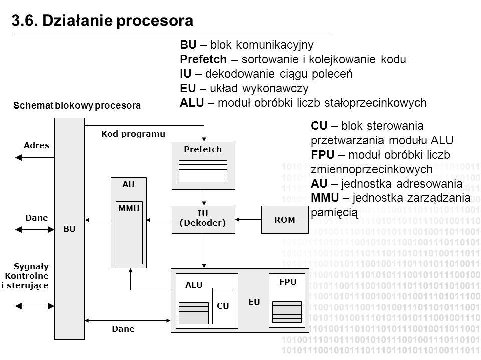 3.6. Działanie procesora Schemat blokowy procesora Sygnały Kontrolne i sterujące BU Prefetch IU (Dekoder) ROM AU MMU CU ALU FPU EU Adres Dane Kod prog