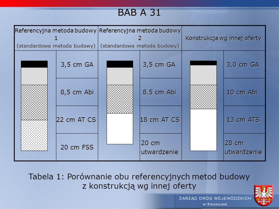 BAB A 31 Referencyjna metoda budowy 1 (standardowa metoda budowy) Referencyjna metoda budowy 2 (standardowa metoda budowy) Konstrukcja wg innej oferty