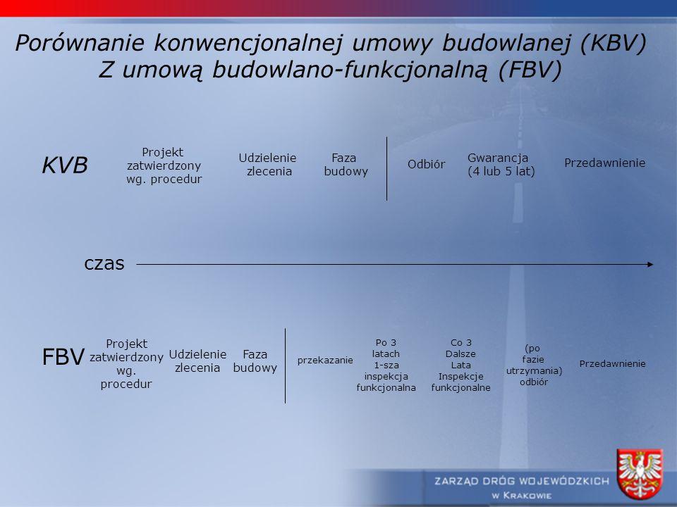 Porównanie konwencjonalnej umowy budowlanej (KBV) Z umową budowlano-funkcjonalną (FBV) KVB FBV czas Projekt zatwierdzony wg. procedur Udzielenie zlece