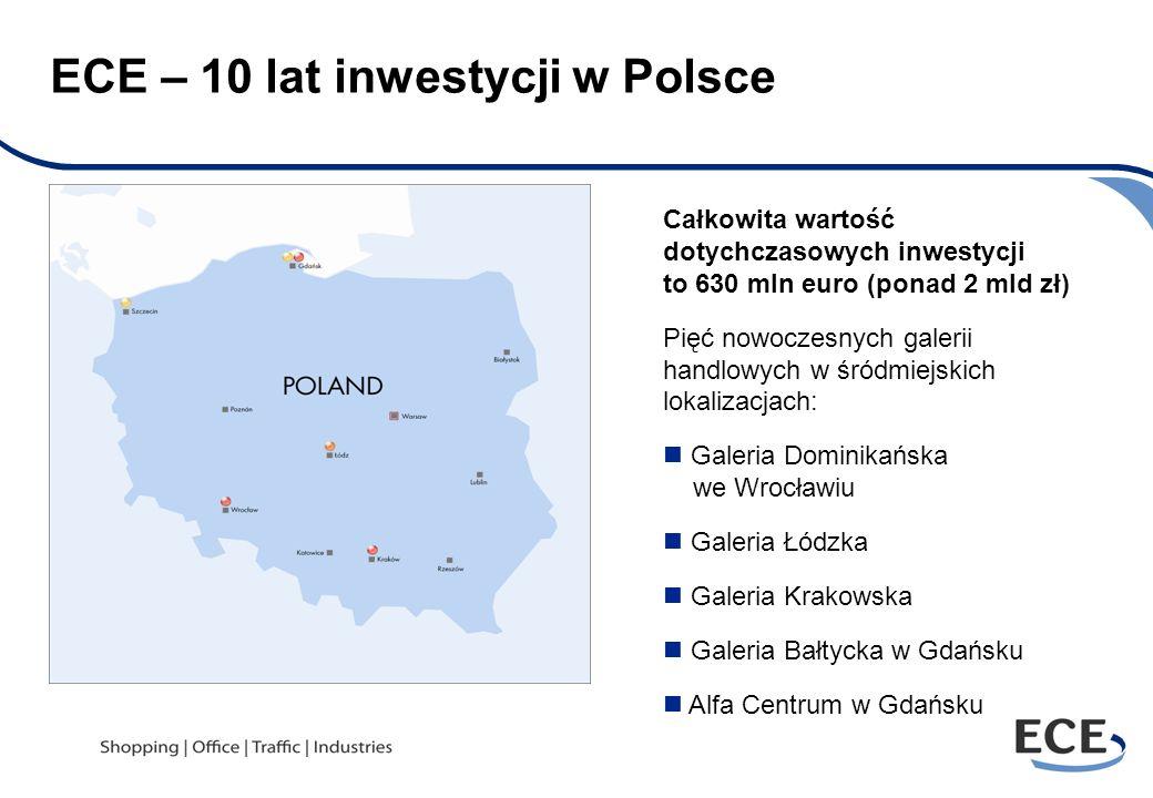 ECE – 10 lat inwestycji w Polsce Całkowita wartość dotychczasowych inwestycji to 630 mln euro (ponad 2 mld zł) Pięć nowoczesnych galerii handlowych w