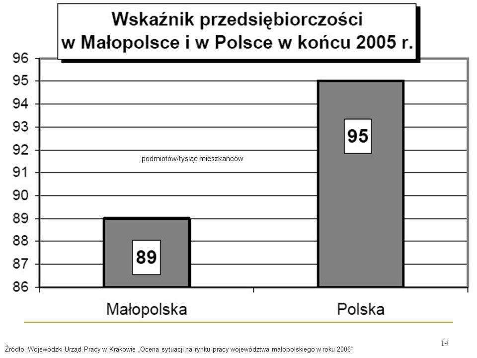 14 Źródło: Wojewódzki Urząd Pracy w Krakowie Ocena sytuacji na rynku pracy województwa małopolskiego w roku 2006 podmiotów/tysiąc mieszkańców