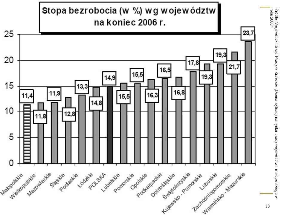 18 Źródło: Wojewódzki Urząd Pracy w Krakowie Ocena sytuacji na rynku pracy województwa małopolskiego w roku 2006