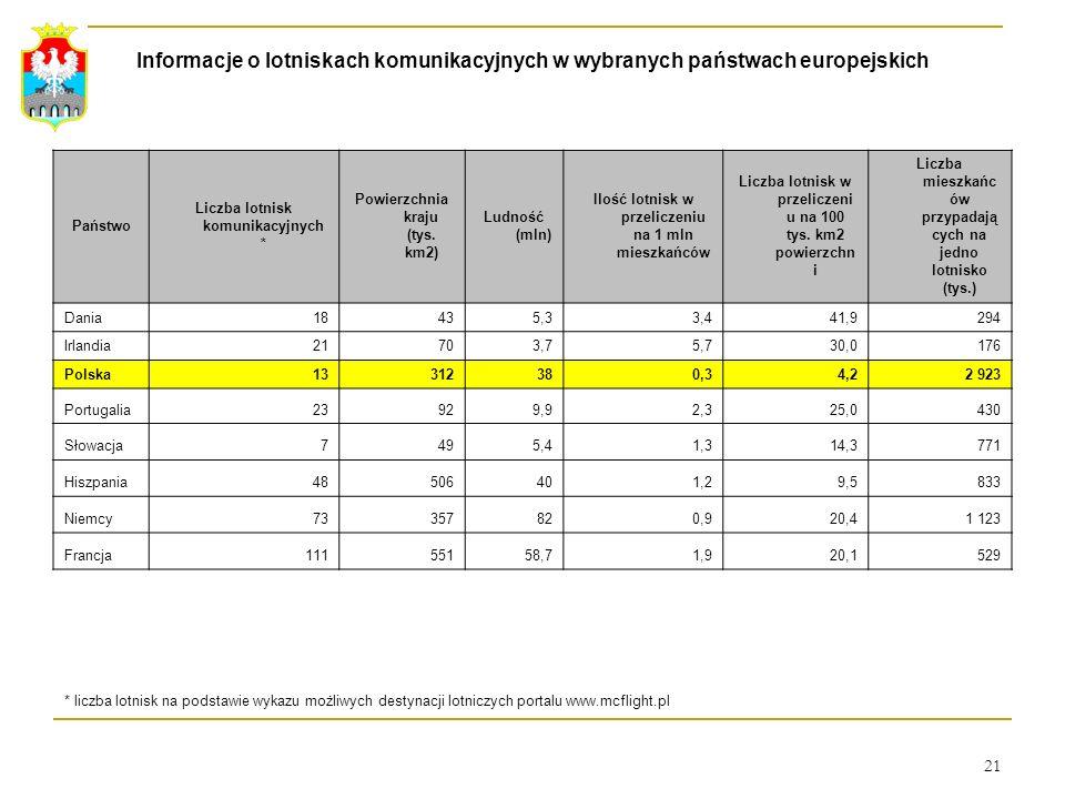 21 Informacje o lotniskach komunikacyjnych w wybranych państwach europejskich Państwo Liczba lotnisk komunikacyjnych * Powierzchnia kraju (tys. km2) L