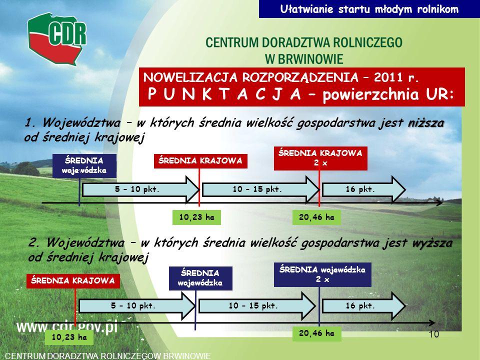 10 NOWELIZACJA ROZPORZĄDZENIA – 2011 r. P U N K T A C J A – powierzchnia UR: niższa 1. Województwa – w których średnia wielkość gospodarstwa jest niżs