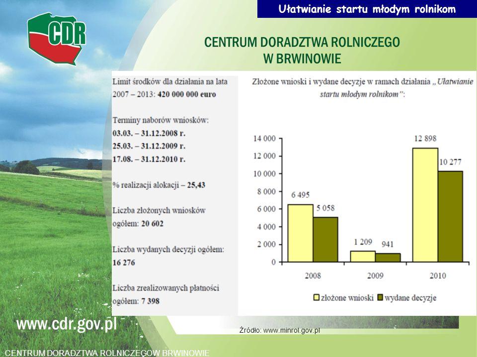 Źródło: www.minrol.gov.pl Ułatwianie startu młodym rolnikom CENTRUM DORADZTWA ROLNICZEGOW BRWINOWIE
