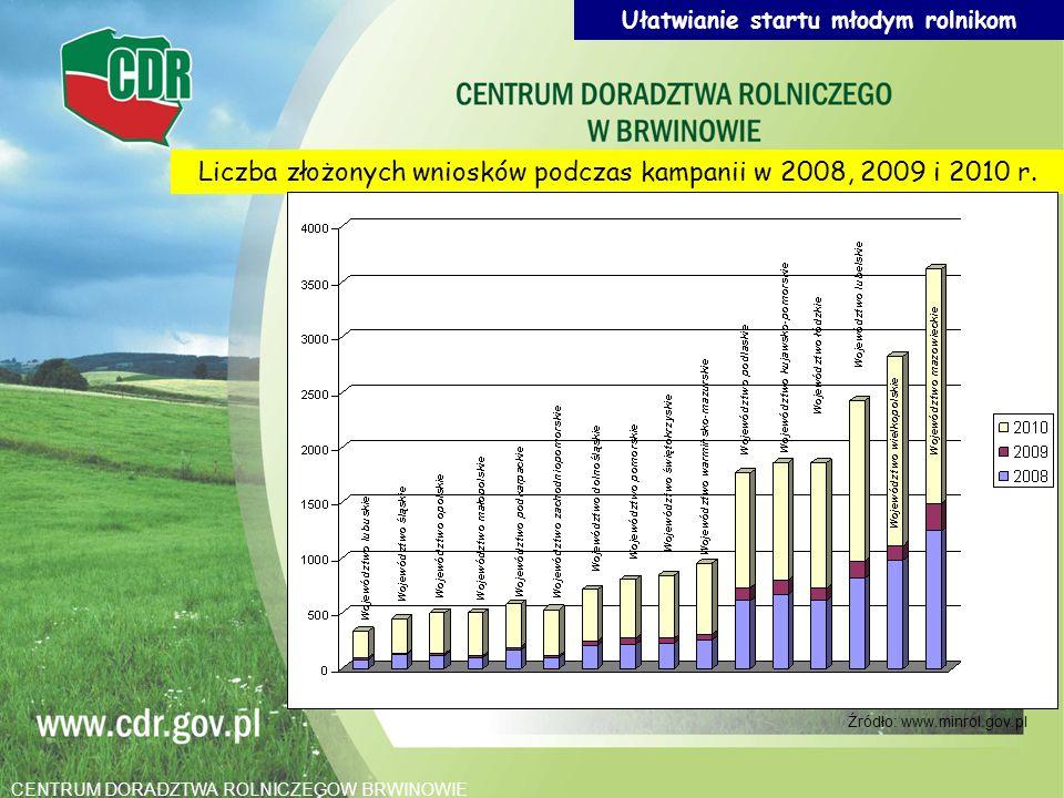 Liczba złożonych wniosków podczas kampanii w 2008, 2009 i 2010 r. Źródło: www.minrol.gov.pl Ułatwianie startu młodym rolnikom CENTRUM DORADZTWA ROLNIC