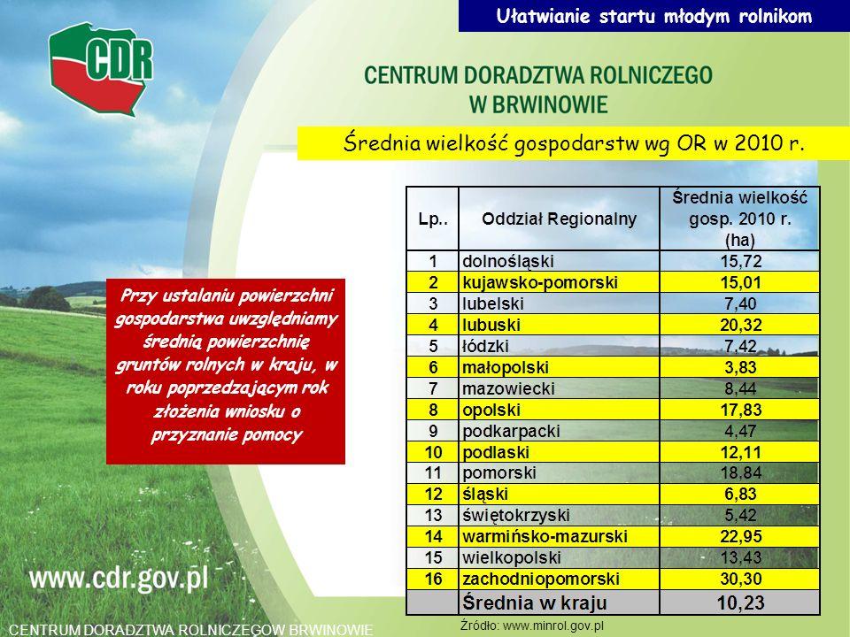 Przy ustalaniu powierzchni gospodarstwa uwzględniamy średnią powierzchnię gruntów rolnych w kraju, w roku poprzedzającym rok złożenia wniosku o przyzn